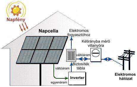 A napelemek működése