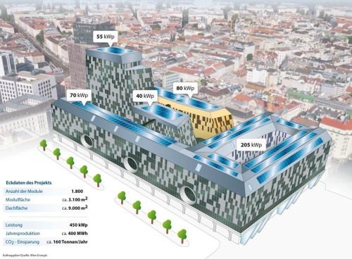 Közösségi napelem park a Wien Mitte tetején