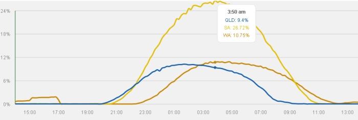 Ausztrália napelem grafikonja