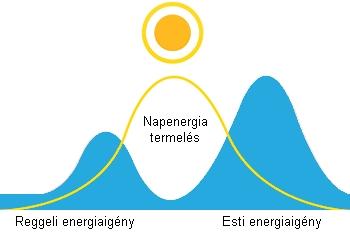 Napenergia és energiaigény