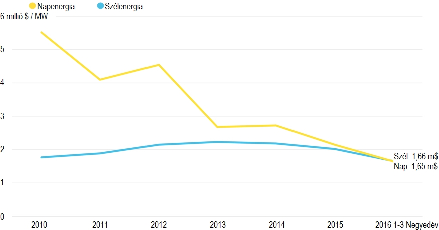 Bloomberg: Napenergia fordulópont