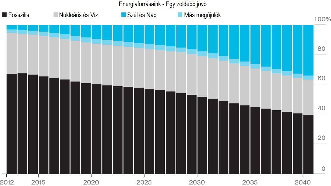 Energiaforrások aránya