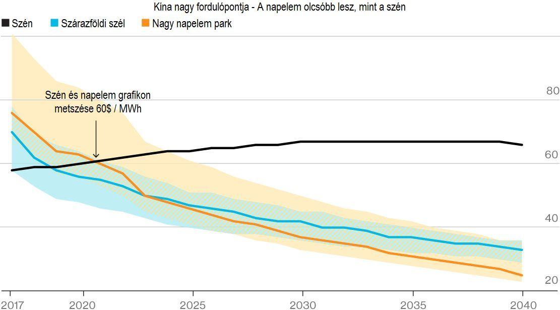 íina Napelem vs szén